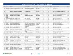 thoroughbred reports news sire lists blogs video pedigree