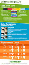 Led Versus Fluorescent Light Bulbs by 25 Best Led Images On Pinterest Lighting Design Lightbulbs And