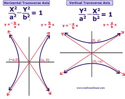 formula and graph of a hyperbola how to graph a hyperbola based
