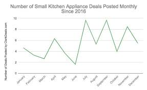 when is the best time to buy kitchen cabinets at lowes the best time and place to buy small kitchen appliances