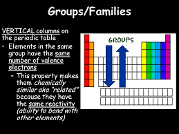 what ability did the periodic table have arrangement of the periodic table notes elements are made up of all
