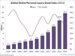the luxury e commerce report the shopping preferences of high