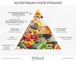 dr fuhrman u0027s nutritarian pyramid drfuhrman com