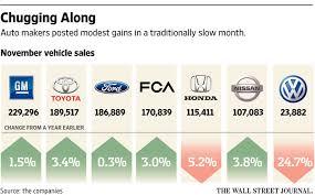 chrysler black friday sale november car sales drive toward record wsj