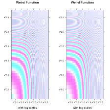 r lattice multiple plots in one window stack overflow