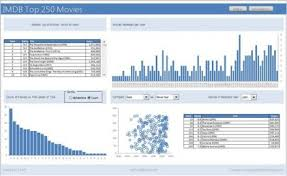 Excel Dashboard Templates Excel Dashboard Templates Dashboard Template Archives Excel