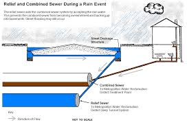 sewer systems city of evanston