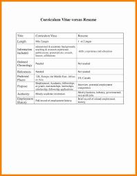 Cv Curriculum Vitae Vs Resume Cv Vs Resume Example 7 Cv Vs Resume Examples Mail Clerked