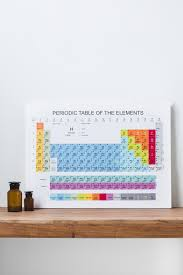 periodic table canvas art earthbound trading co