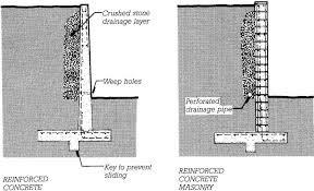 Home Designer Pro Retaining Wall Gallery Of Masonry Retaining Wall Design Retaining Walls Piles