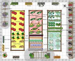 Garden Layout Kitchen Garden Layout Greenfain
