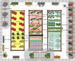 Garden Layouts Kitchen Garden Layout Greenfain