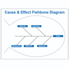 fishbone diagram dry erase board visual workplace inc