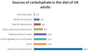 dietary reference intakes table carbohydrate british nutrition foundation page 1