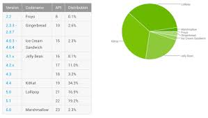 version of android lollipop becomes the most popular version of android