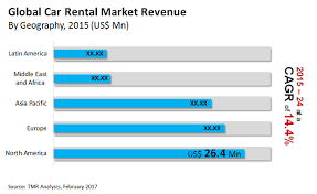 europe car leasing companies car rental market global analysis trends size share growth