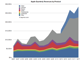 apple vs android sales comparing top lines apple vs microsoft asymco