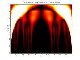 tutorial wavelet matlab wavelab 701