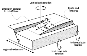 relay ramps in active normal fault zones a clue to the