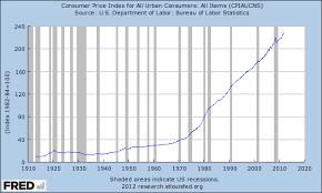 us bureau of labor statistics cpi cpi for consumers 1913 2012 intellectual takeout ito