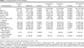 association of the pattern of use of perioperative β blockade and