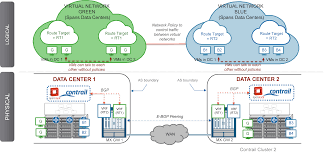 Route Map Cisco by Opencontrail Is An Open Source Network Virtualization Platform For