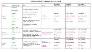 english grammar worksheets tenses best resumes curiculum vitae