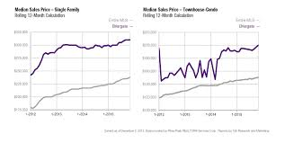 colorado springs real estate market briargate trends