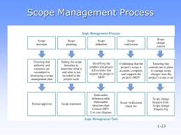Project Project Management Change Request by Information Technology Project Management Ppt Video Online Download