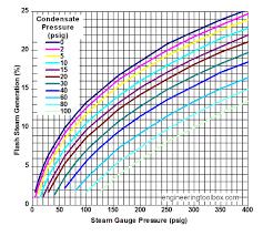Saturated Steam Table Flash Steam Generation Imperial Units U003ci U003e Psig U003c I U003e