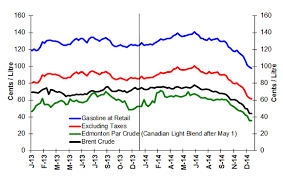 light sweet crude price crude price edmonton light sweet crude price
