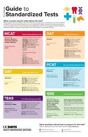 standardized exams health professions advising