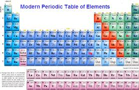 periodic table of elements with atomic mass and valency