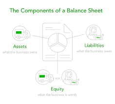 balance sheets a complete explanation and a free template
