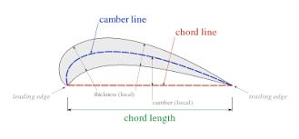 chord aeronautics wikipedia