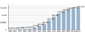Interior Plains Population Porto Alegre Wikipedia