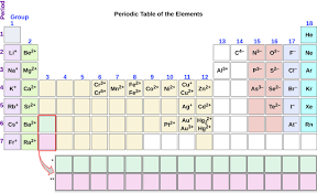 Alkaline Earth Metals On The Periodic Table 2 6 Molecular And Ionic Compounds Chemistry