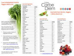 18 atkins food lists recipe ebooks low carbe diem