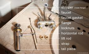 Installing A New Faucet In Bathroom Replace A Bathroom Faucet Bathroom Faucet Get Rid Of That Old