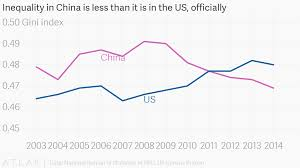 bureau of statistics us inequality in china is less than it is in the us officially