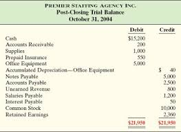 23 best trial balance accounting images on pinterest trial