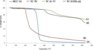 New approach for immobilization of 3 aminopropyltrimethoxysilane and
