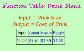 function table in math definition rules u0026 examples video