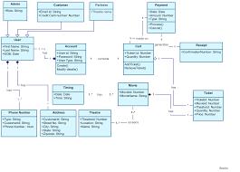 bookmyshow class diagram uml creately