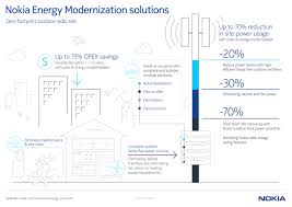 energy solutions nokia networks