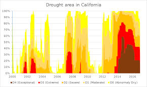 california drought map january 2016 droughts in california
