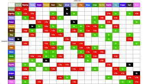 pokemon fire red type chart socialmediaworks co
