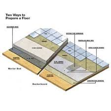 photo of ceramic tile flooring installation how to install ceramic