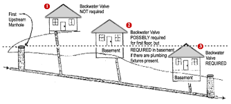 Basement Drain Backflow Preventer by Determining If A Waste Backwater Valve Is Needed
