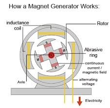 top magnetic generator build a free energy generator now